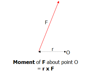magnitude of cross product example