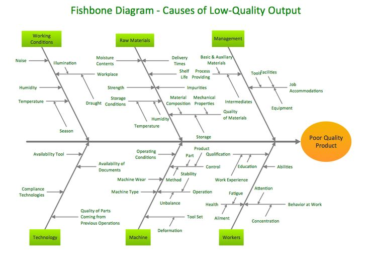 fishbone diagram example for service industry