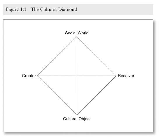 griswold cultural diamond food example