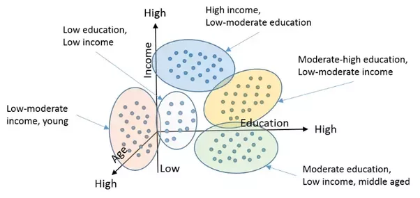 difference between learning by example and learning by discovery