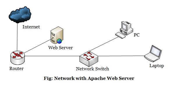 explain web server with example