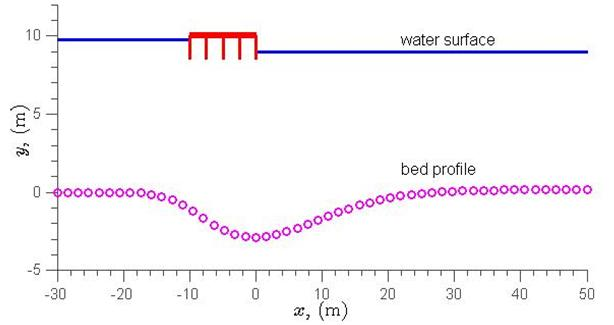 example of equipotential lines on a distance elevation graph