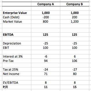 debt to ebitda calculation example