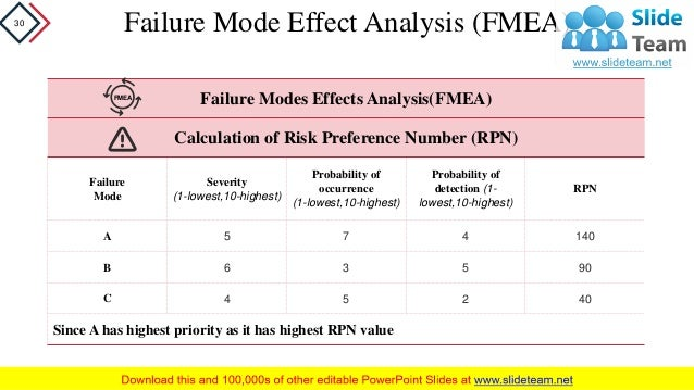 risk priority number calculation example