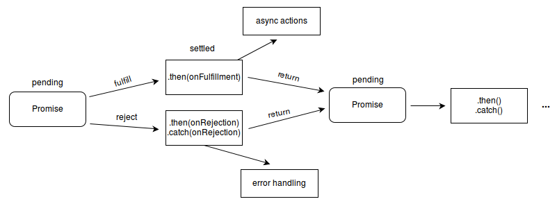 what is a javasdcript promise example