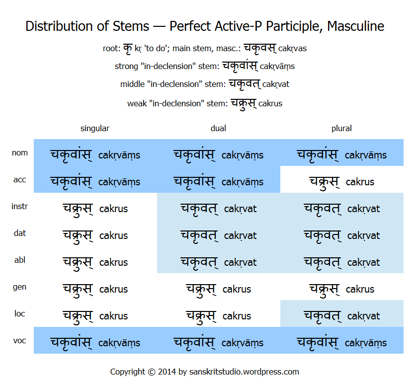 three different types of tense with example