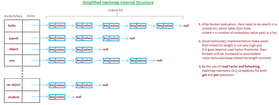 rehashing in data structure with example
