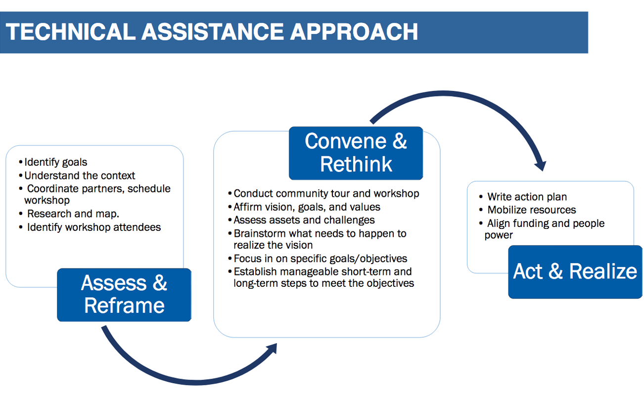 is an example of an upstream approach to healthcare