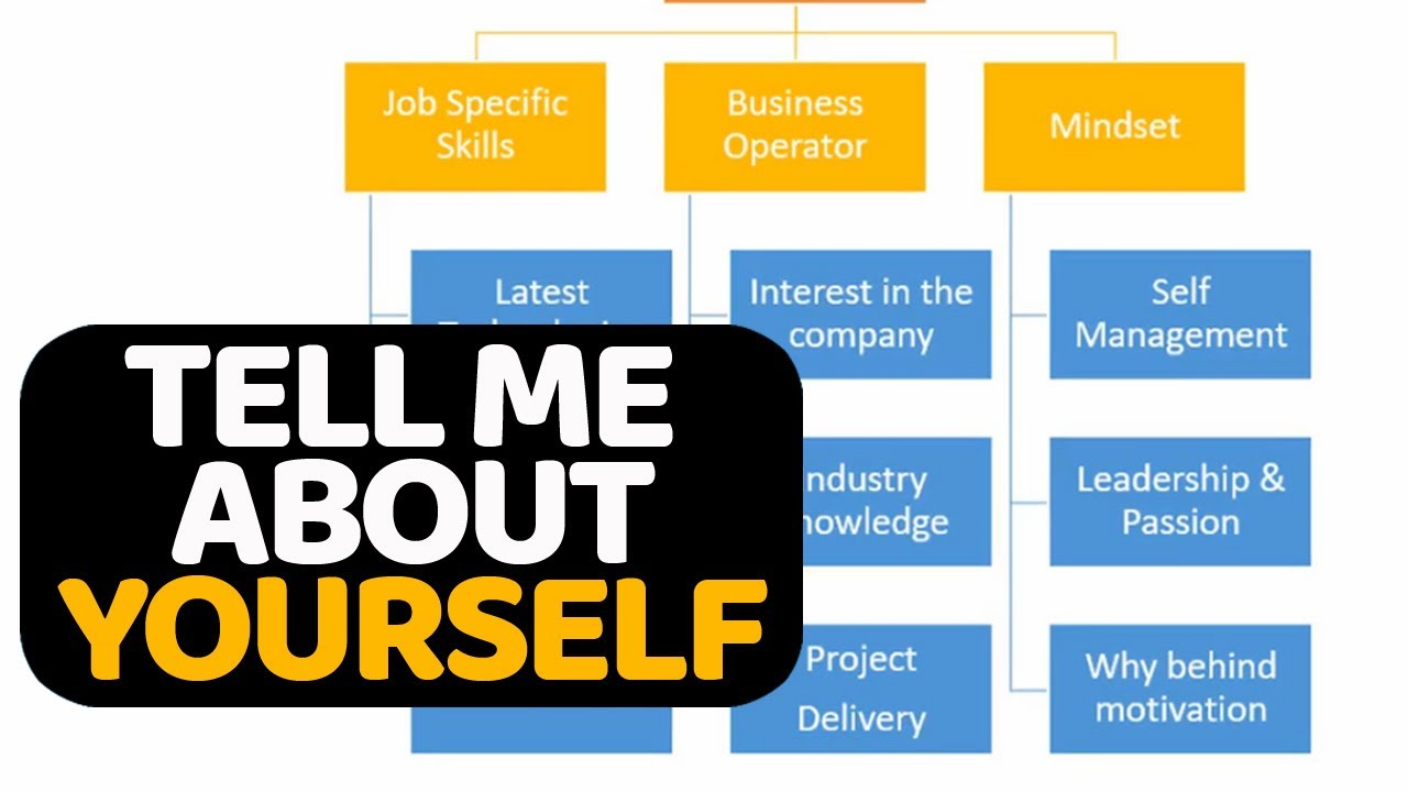 tell me about yourself example answer for scholarship interview