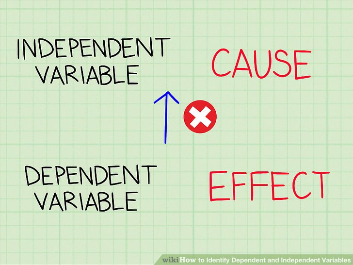 example of independent variable and dependent variable in research