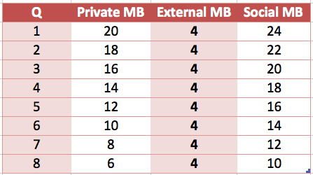 why is marginal private benefit decrease example