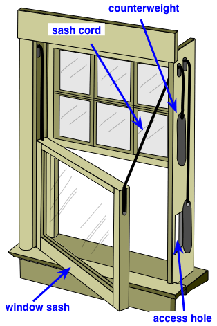 what is an example of a combined pulley