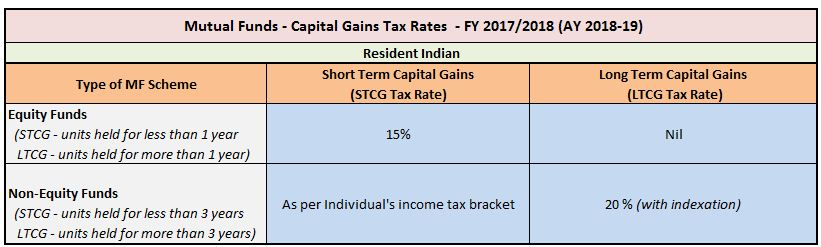 built in gains tax example