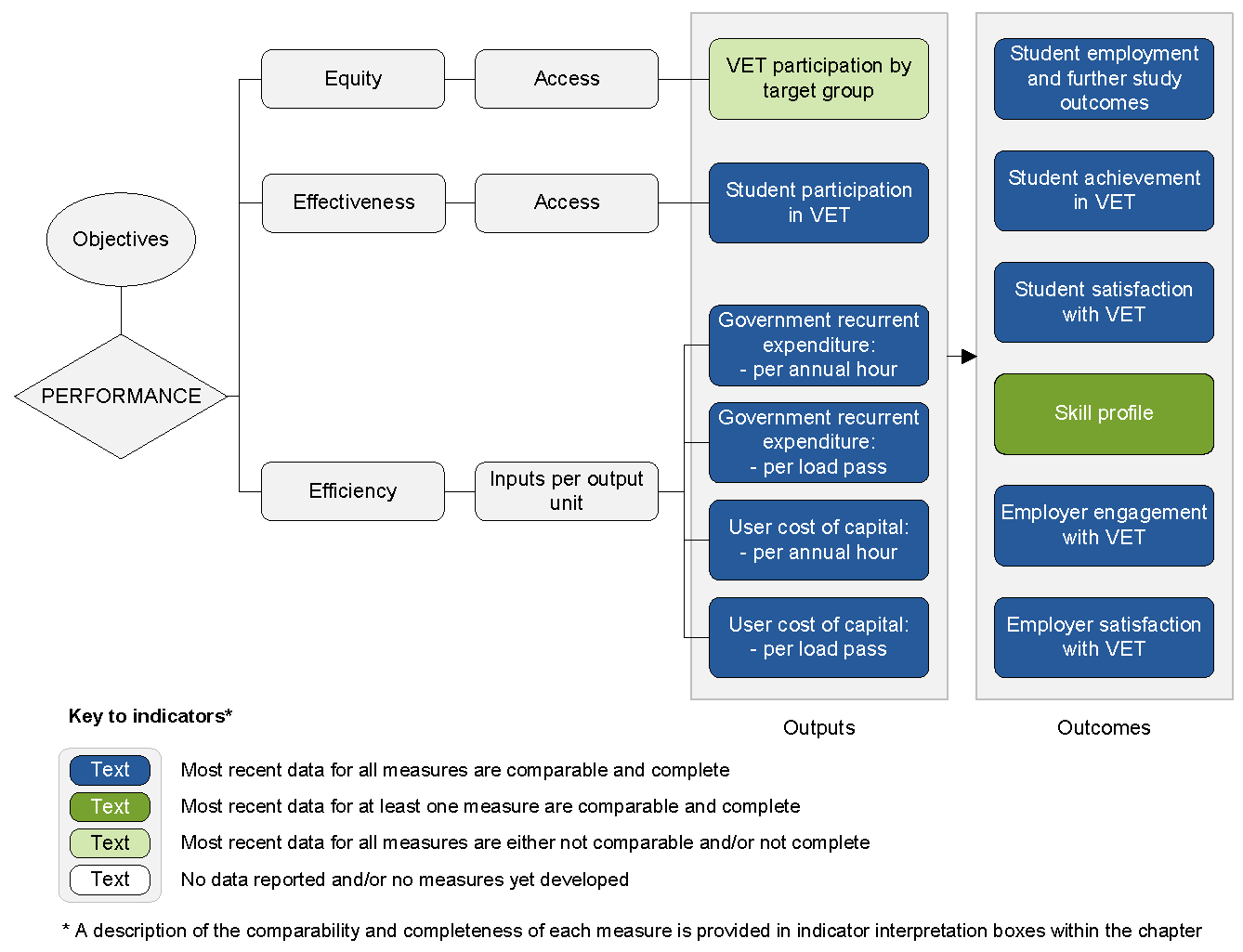 example of results framework with outputs and indicators