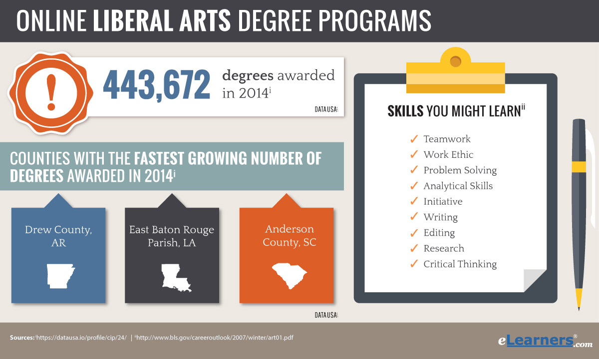 example of liberal arts degrees