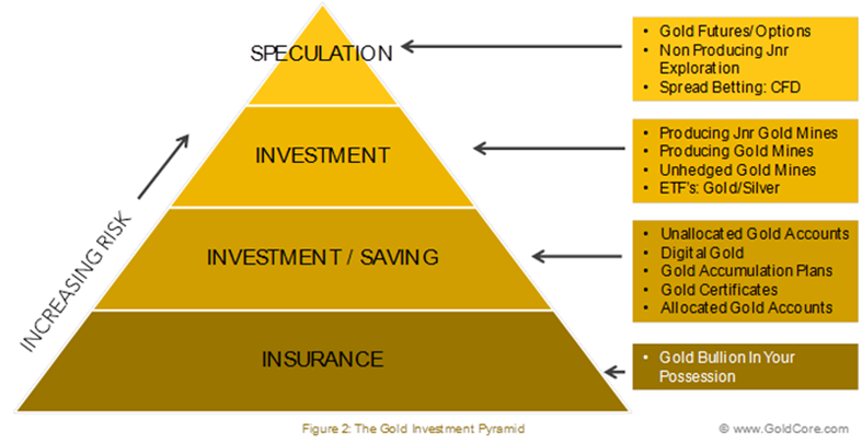 an example in buying etfs