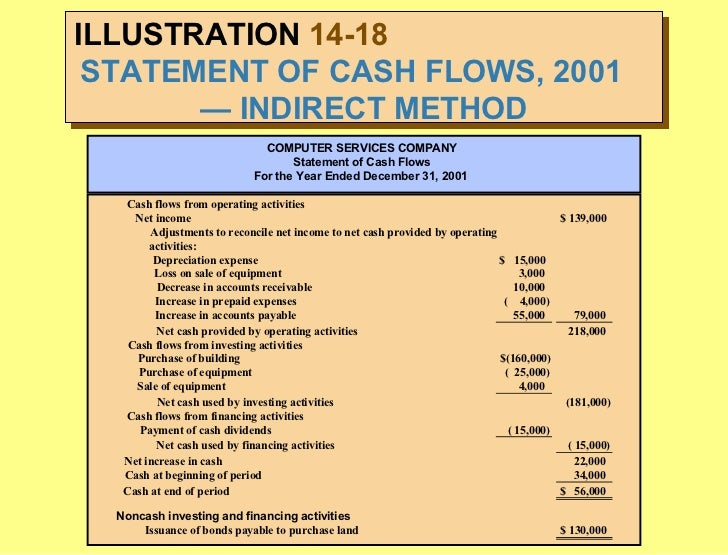 statement of cash flows example indirect method