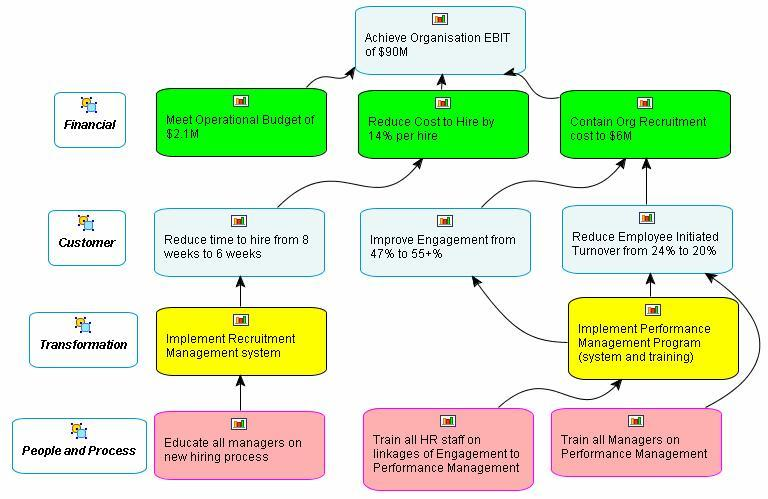 business and it alignment example