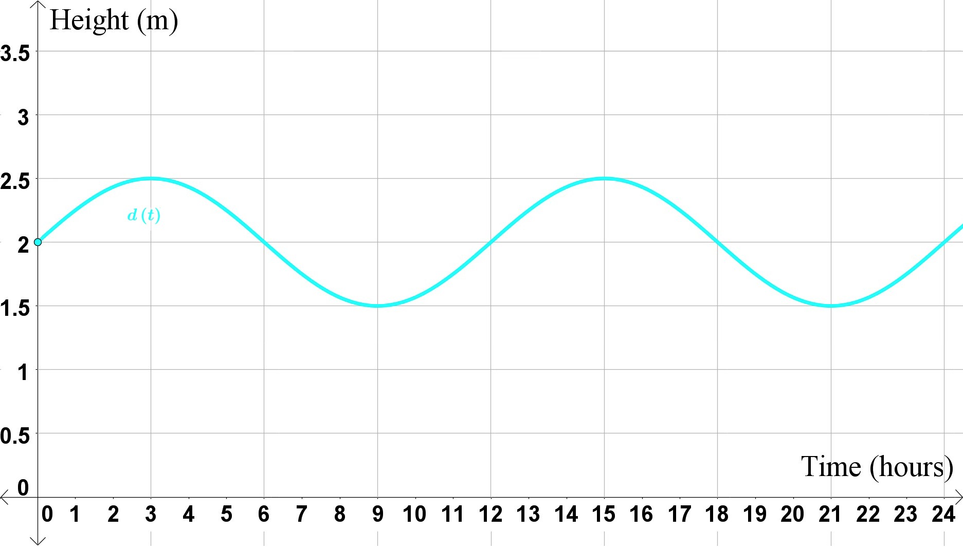 standing wave real world example