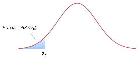 left tail t test example p-value