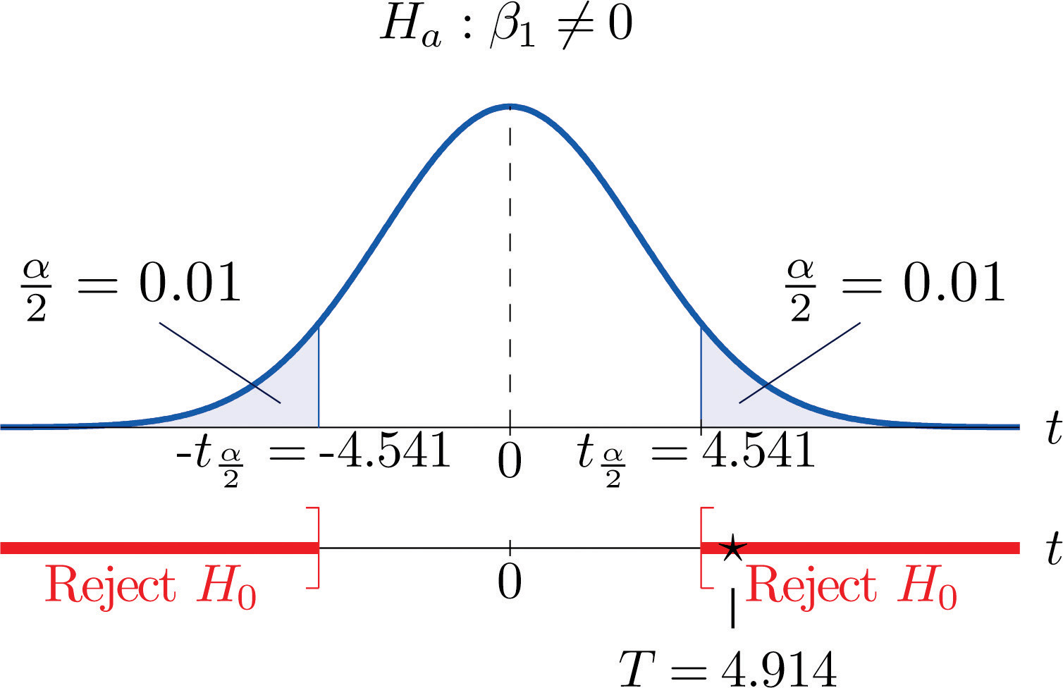 correlation and regression example problems
