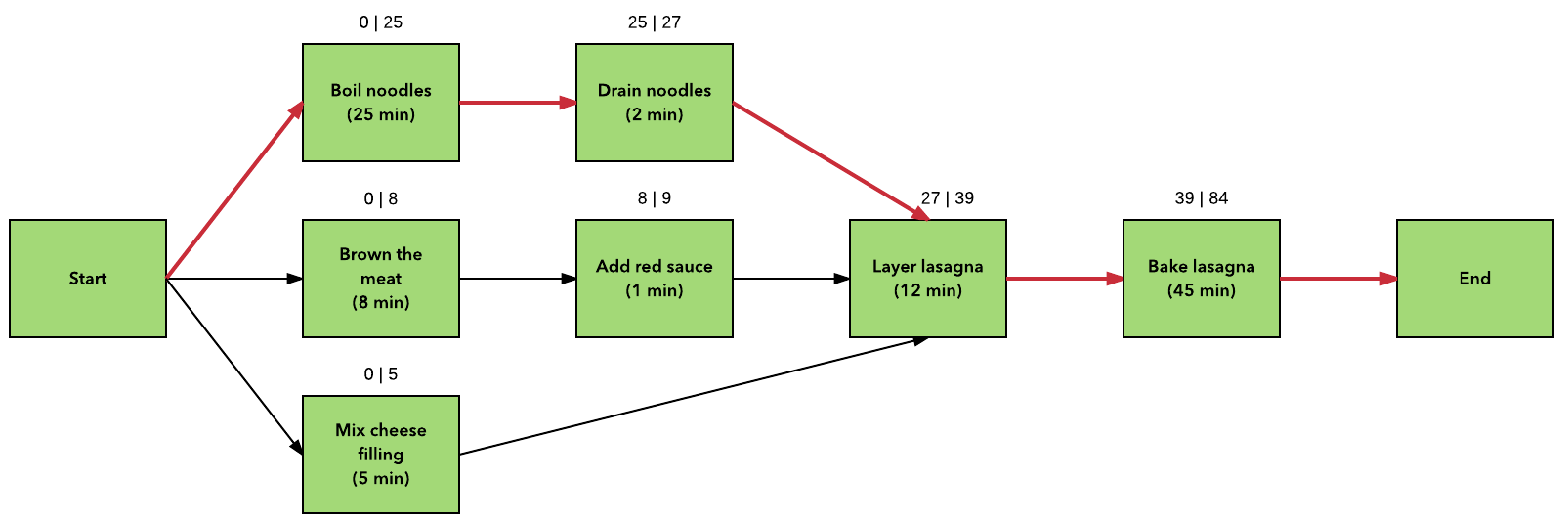example of critical path analysis in project management