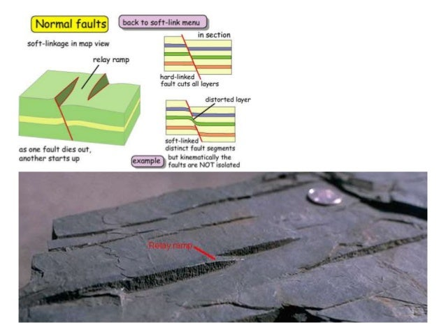 example of plate tectonic settings