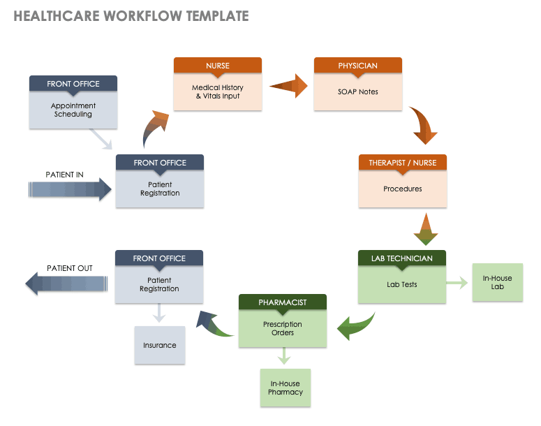 example of process focused company