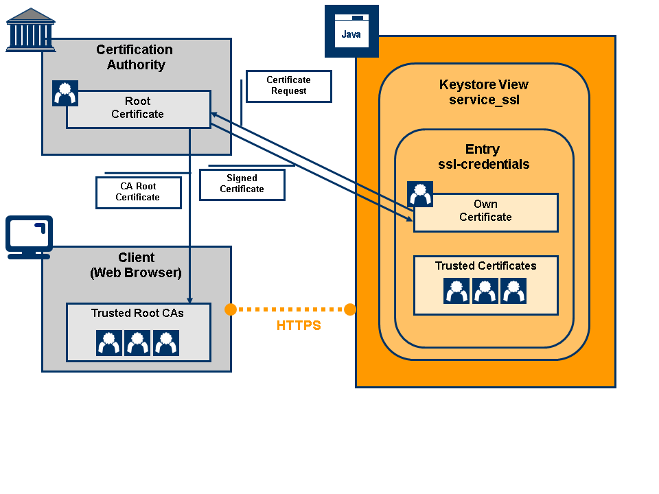 java client certificate authentication example