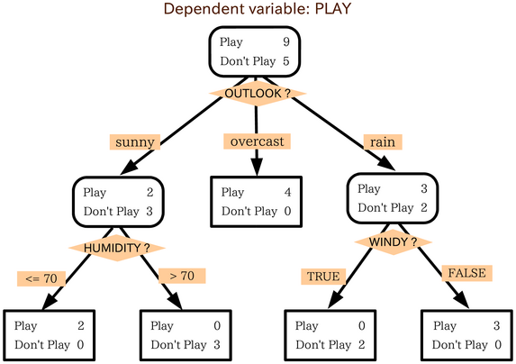 overfitting in decision tree example