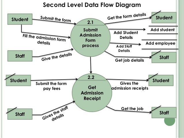 the flowchart example of student registration system in college