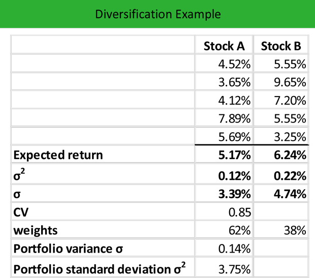 which of the following is an example of diversification